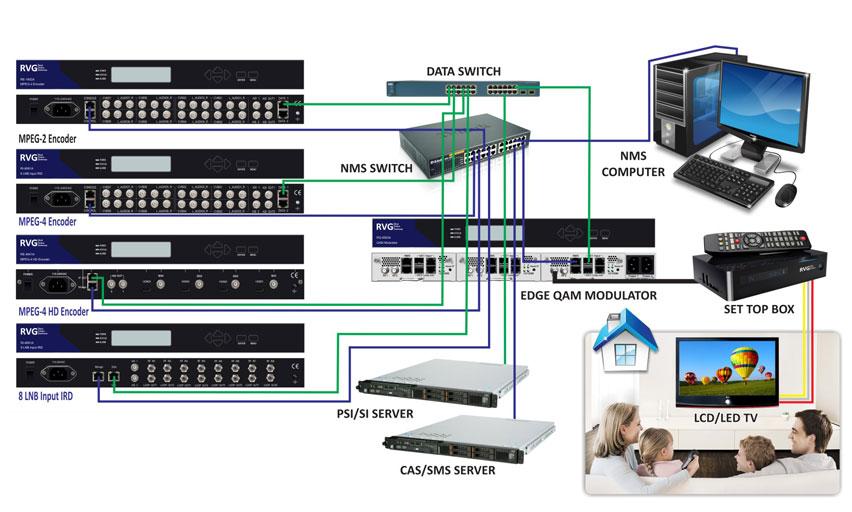 What Is Transmission >> Transmitter Node,Modulator Amplifier Importer,TV Modulator ...